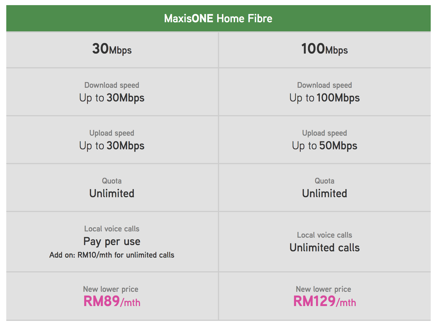 fibre broadband Malaysia