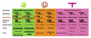 Maxis Maxperts Fibre Broadband